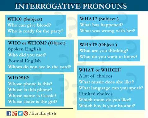 Вопросительные местоимения (Interrogative pronouns)