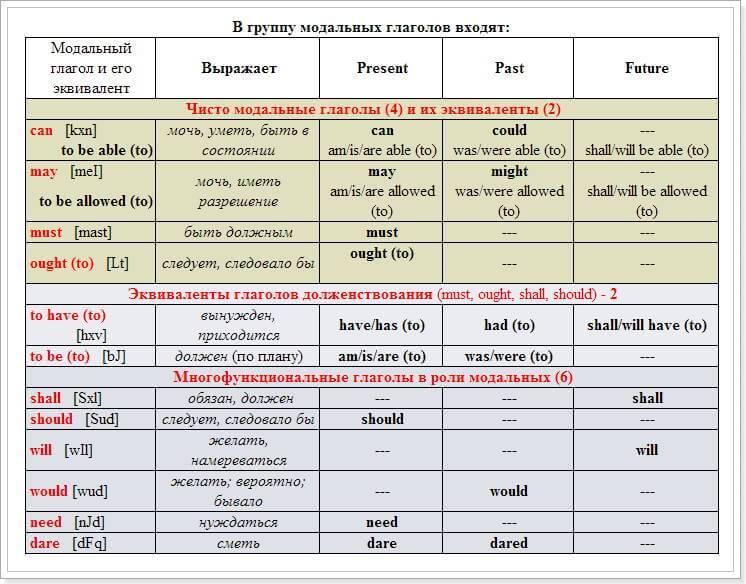 Группа_модальных_глаголов
