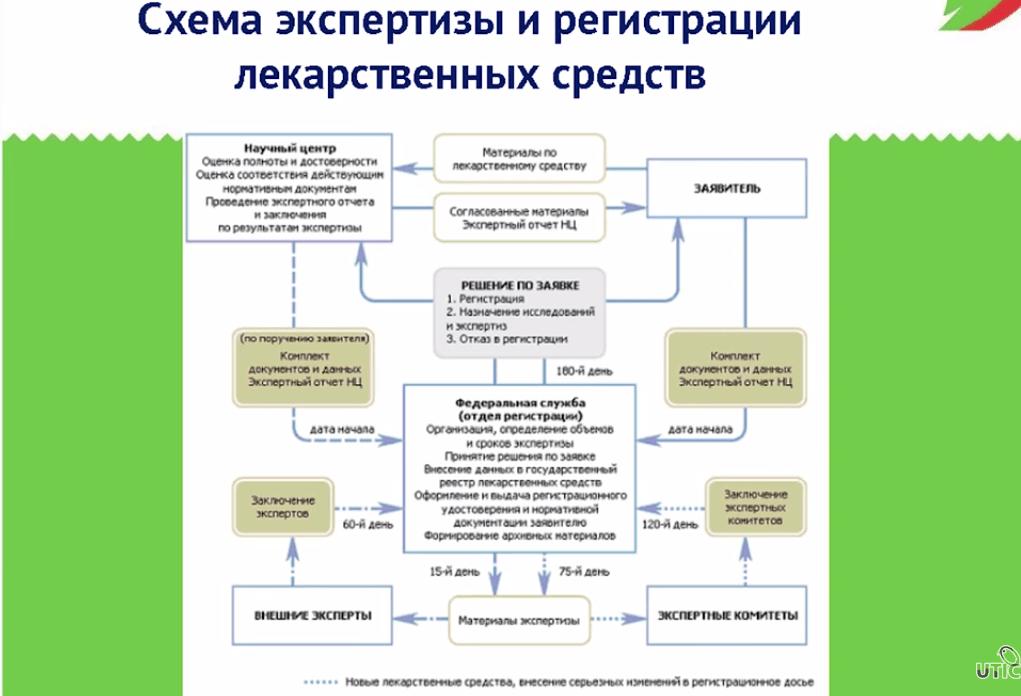 схема экспертизы и регистрации лекарственных средств