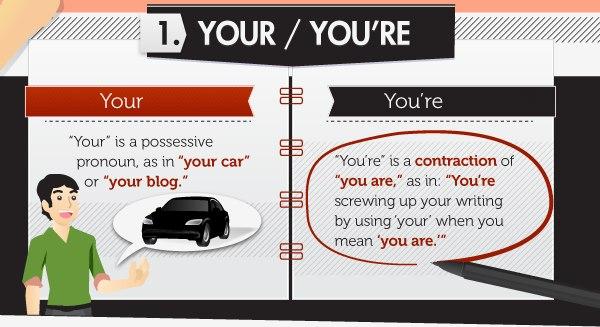 15 глупых ошибок в английском языке (инфографика)