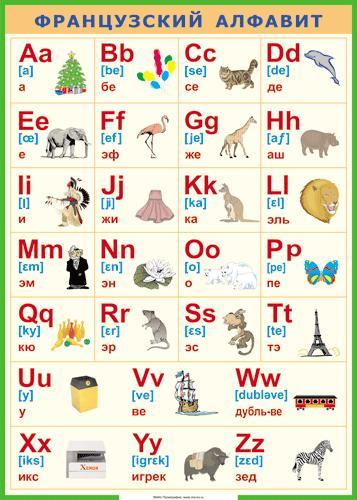 Французский алфавит с транскрипцией