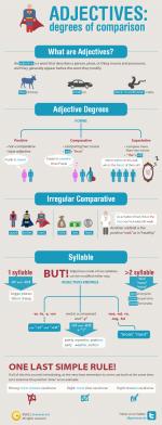 Степени сравнения прилагательных в английском языке (инфографика)