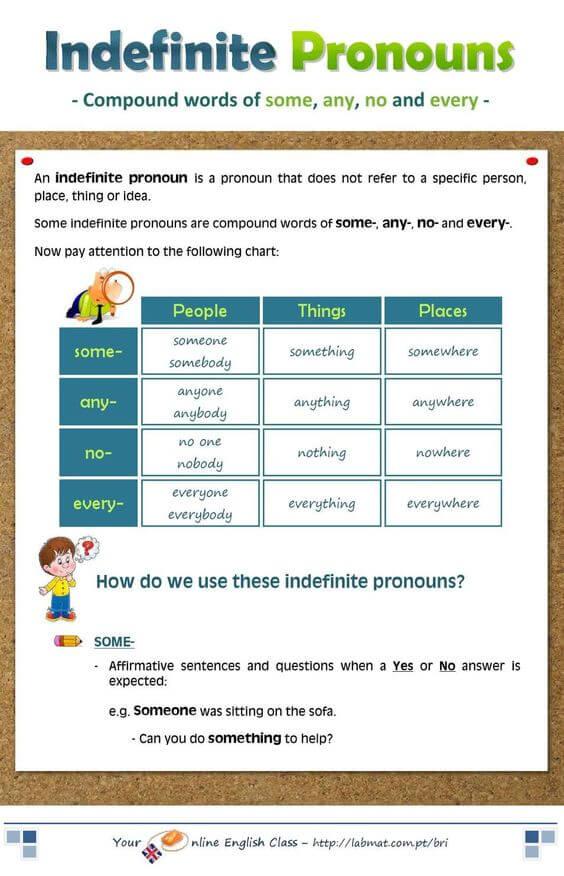 Неопределенные местоимения (Indefinite pronouns)