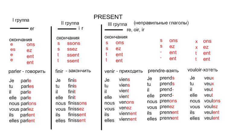 Спряжение французских глаголов - настоящее время