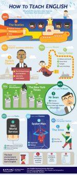 Как учить английский язык (инфографика)