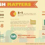 Факты об английском языке — инфографика