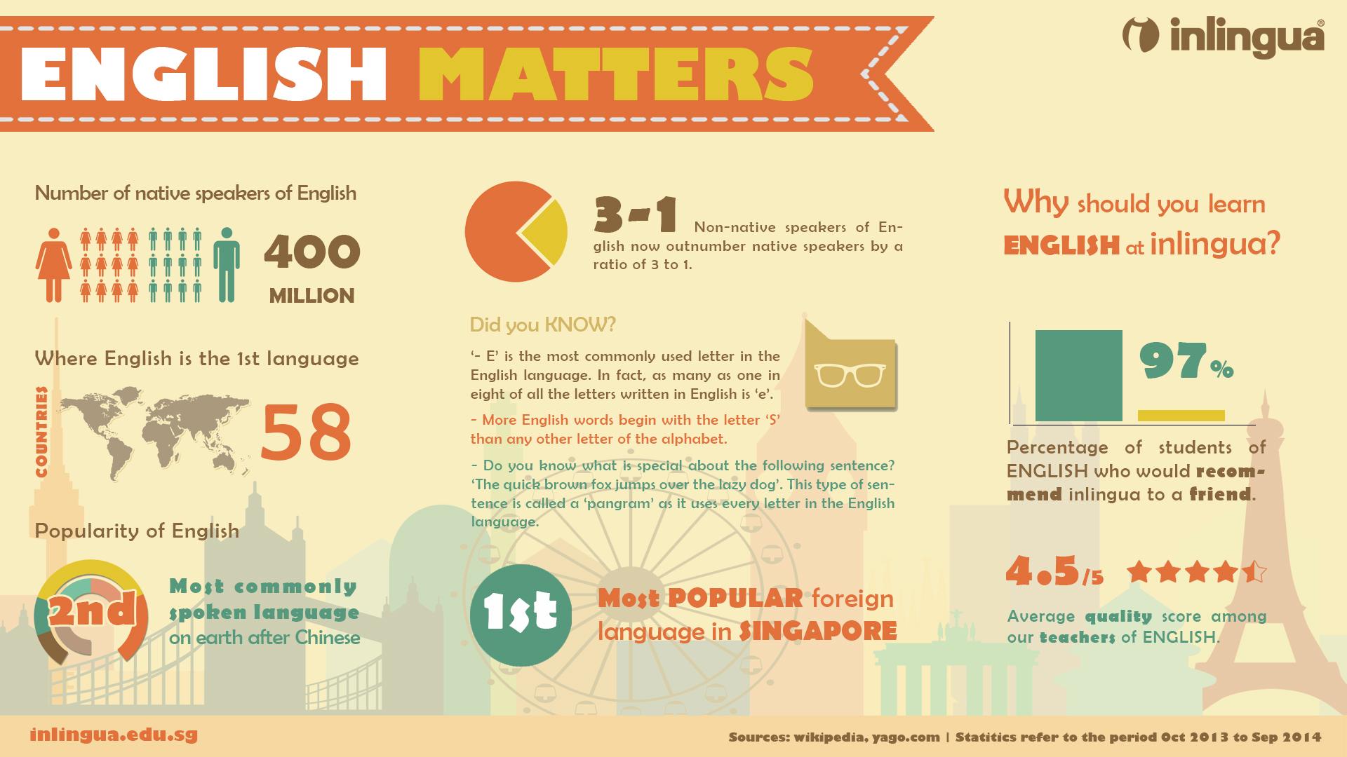 факты об английском языке инфографика