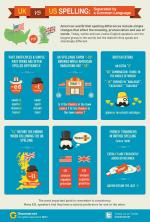 Английское и американское произношение: разница в инфографике